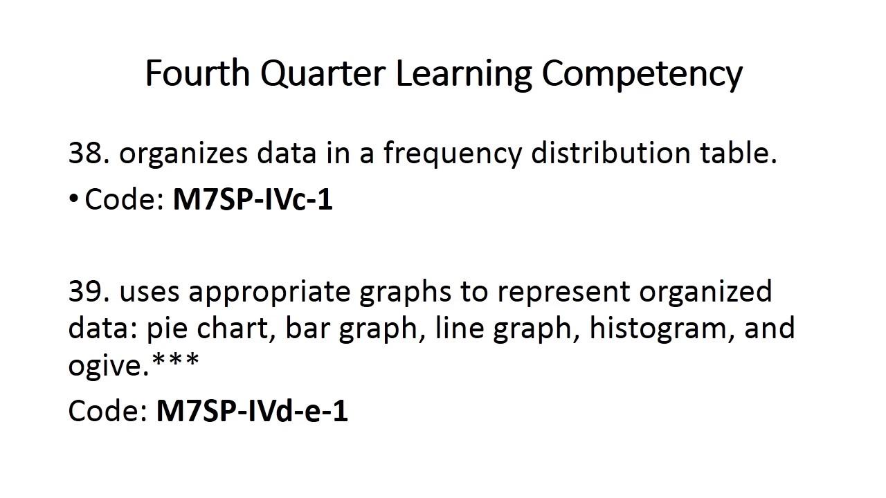 Math Curriculum Guide Grade 7 Fourth Grading