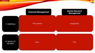 HRM Lecture 3 (Difference Between Personnel Management and Human Resource Management)