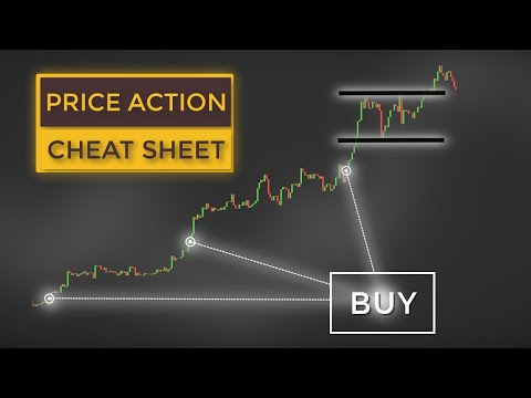 Price Action Trading CHEAT SHEET For Beginners (15 Signals To Trade Like a Boss)