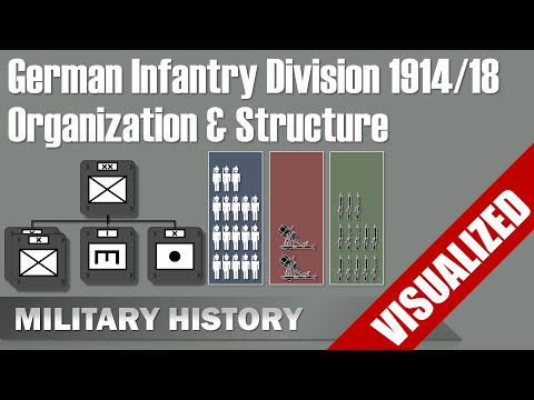 German Infantry Division 1914/18 - Visualization - Organization & Structure