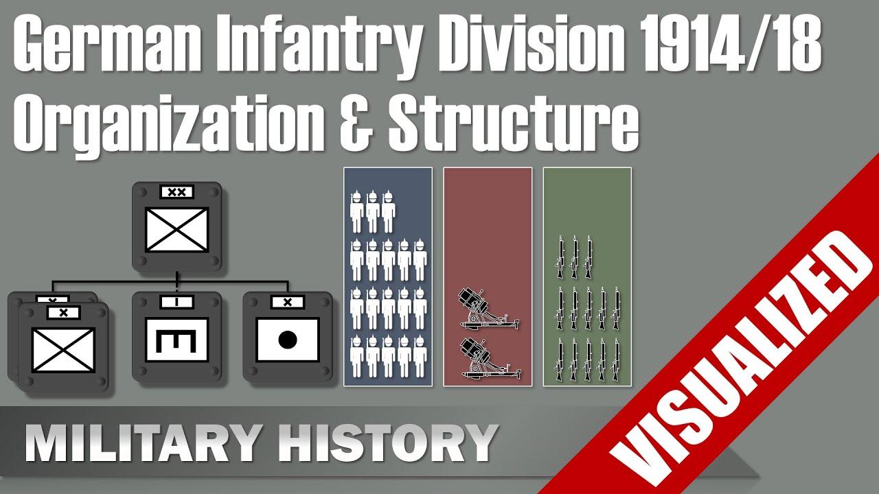 German Infantry Division 1914 18 Visualization