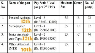 central government jobs with 10th,12th    jnu recruitment 2019    jawaharlal nehru university jobs