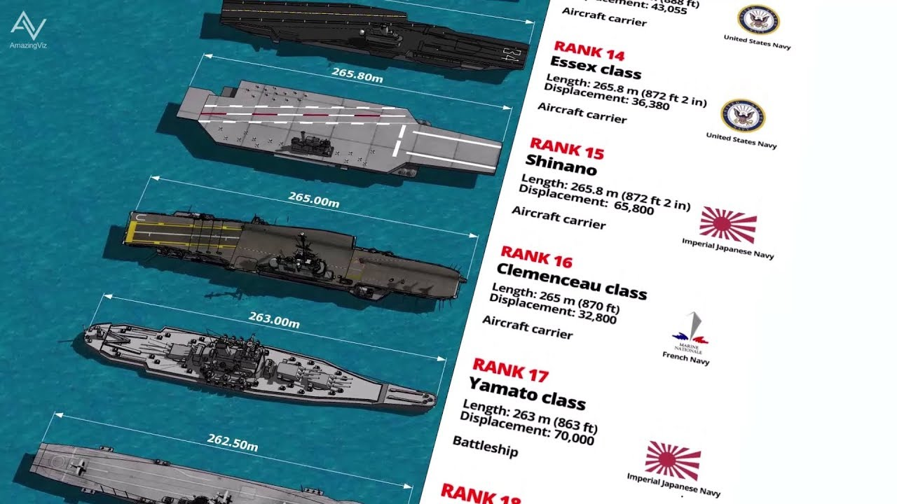 40 Longest Naval Ships Length Comparison 3D