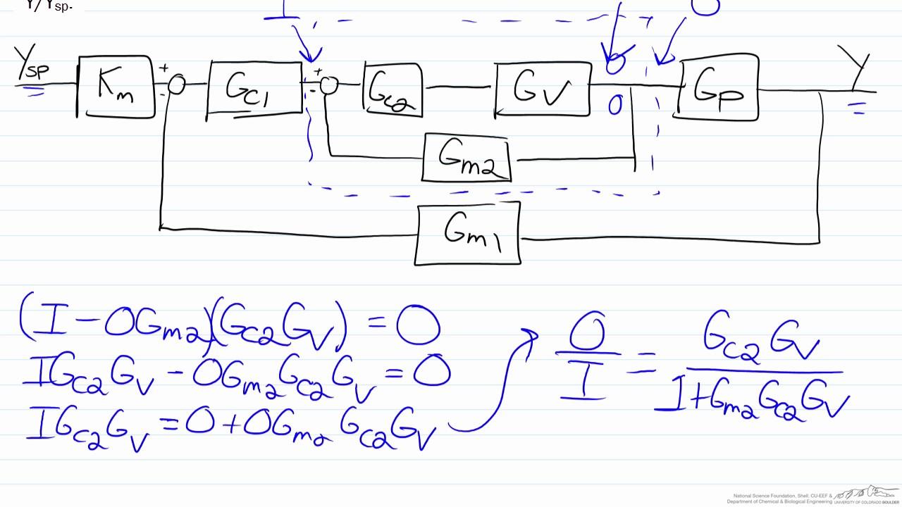 medium resolution of transfer functions for cascade control using a block diagram