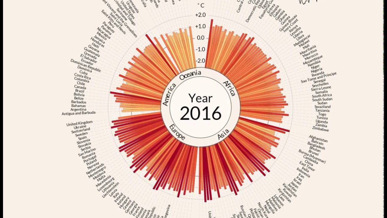 Temperature anomalies arranged by country from 1900  2016  YouTube