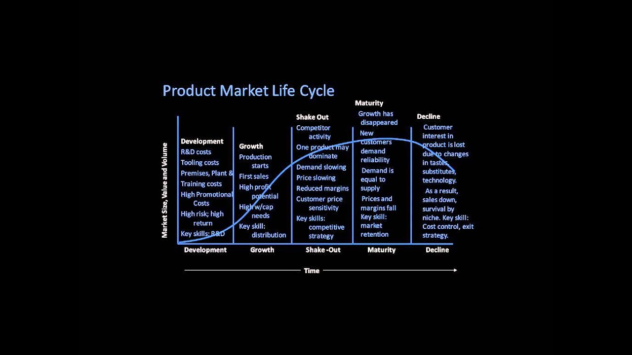 product life cycle in banking industry Infor provides financial applications software for banks, financial services providers, asset managers and insurance companies that help streamline.