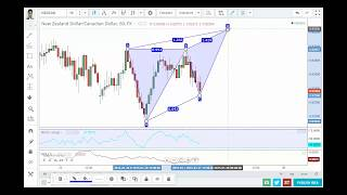 FOREX TRADING: Butterfly Rules and LIVE Butterfly