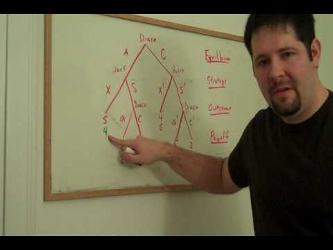 41 Basics Of Game Theory Extensive Form Games And Backward Induction Youtube