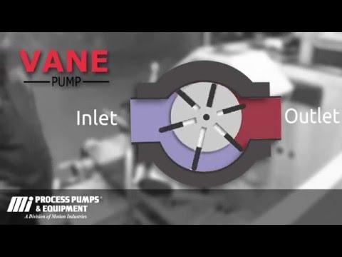 How a Vane Pump works