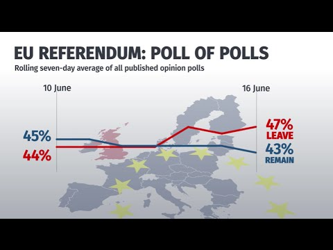 Latest EU Referendum polls: June 16