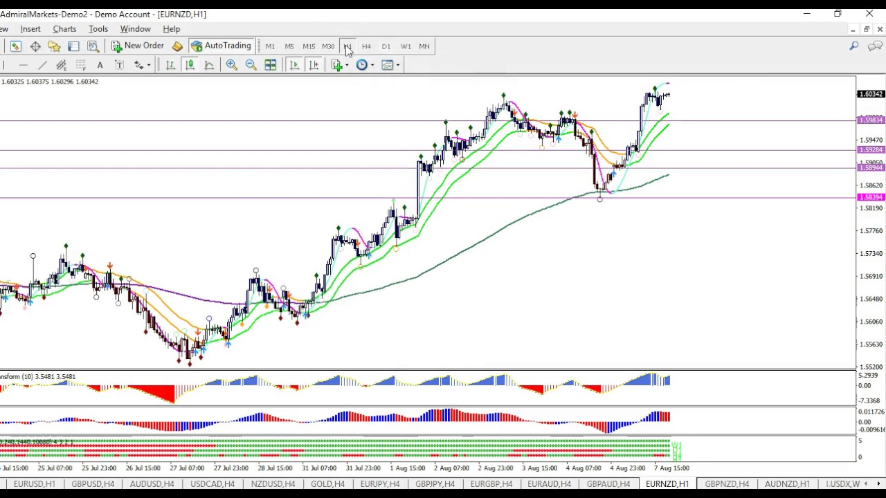 Usd Update And 2 Best Trending Currency Pairs