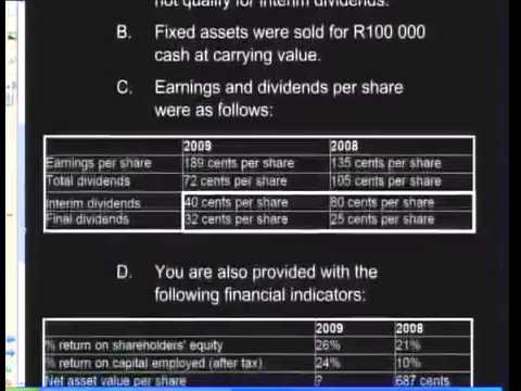 Overview of Financial Statement Analysis