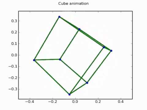Spinning cube animation using python / matplotlib (with code!)