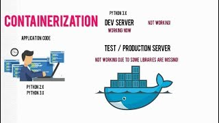 What is Linux Container (LXC), What is Docker on Container, Containerization vs Virtualization