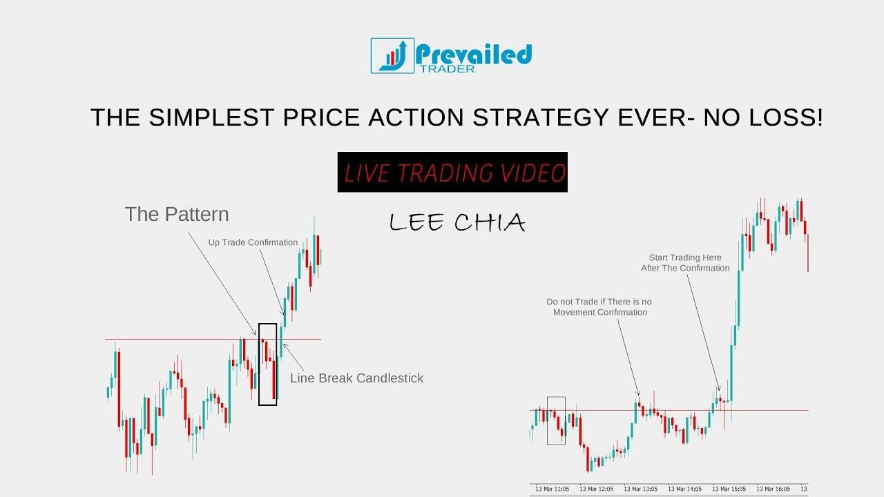 Breakout strategy binary options
