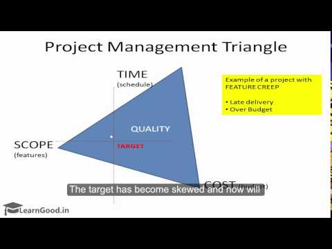 ETERNAL Constraints - The Project Management Triangle