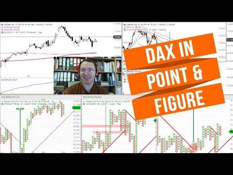 AAREAL BANK AG Long-Tradingidee & DAX Point & Figure