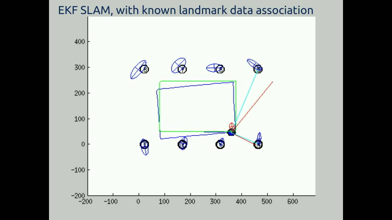 EKF SLAM with Known or Unknown Landmark Data Association