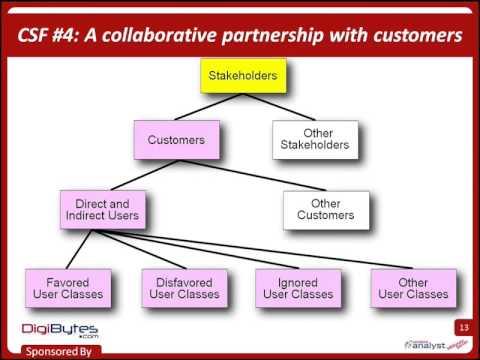 Software Requirements 7 Critical Success Factors w/ Karl Wiegers