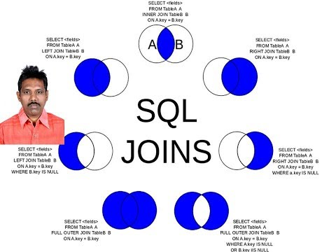SQL Tutorial 9: SQL Joins