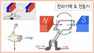 [전기] 7.전동기 (전자기력을 이용한 전동기의 원리)