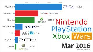 Best-Selling Video Game Consoles 2004 -2019