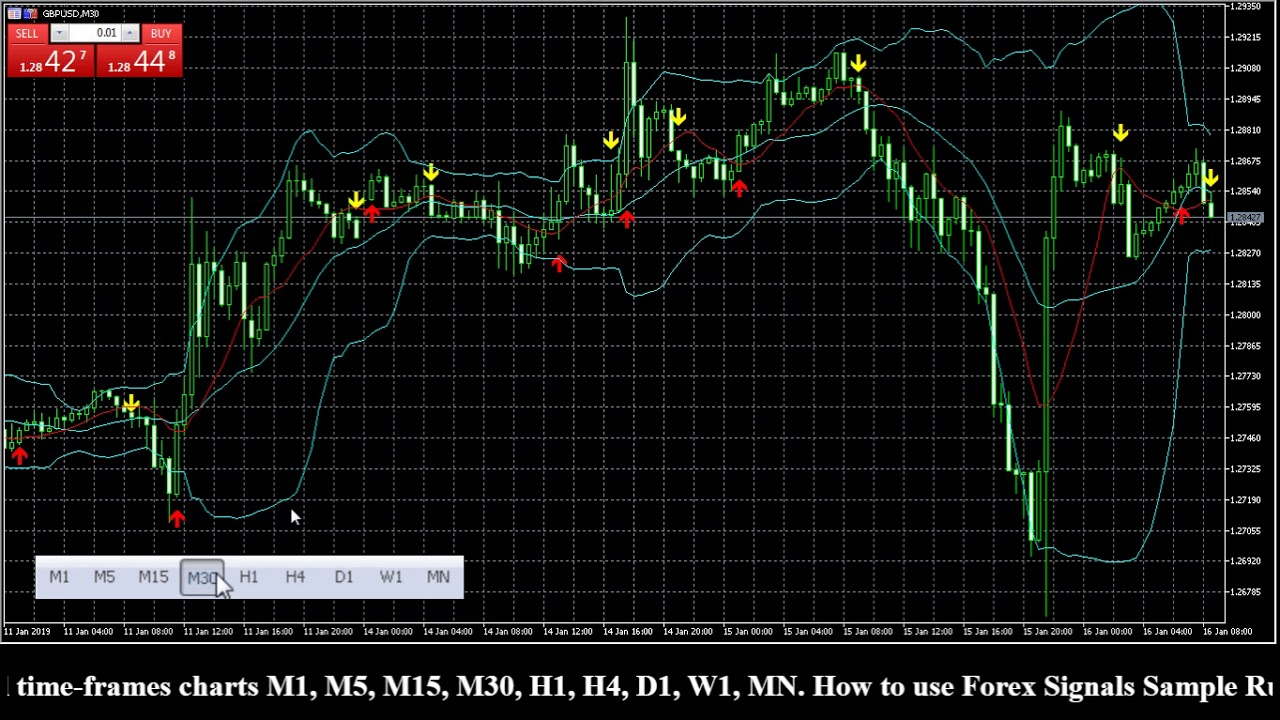 GBPUSD Technical Analysis With Chart. Today's Forecast. Market Review and Forecast