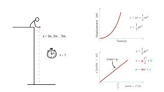 free fall experiment lab report conclusion Experiment 2 – free fall and projectile motion pre-lab for lab#2 intro free fall and the acceleration due to gravity.