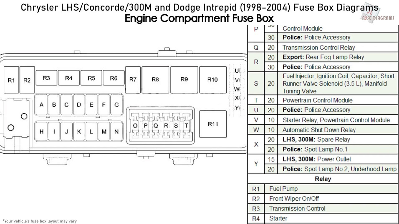 Chrysler LHS, Concorde, 300M and Dodge Intrepid (1998-2004) Fuse Box  Diagrams - YouTubeYouTube