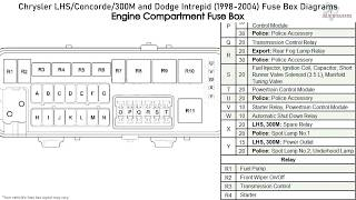 Chrysler Lhs Concorde 300m And Dodge Intrepid 1998 2004 Fuse Box Diagrams Youtube