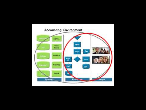A Holistic Approach to Accounting Close and Reporting Effectiveness