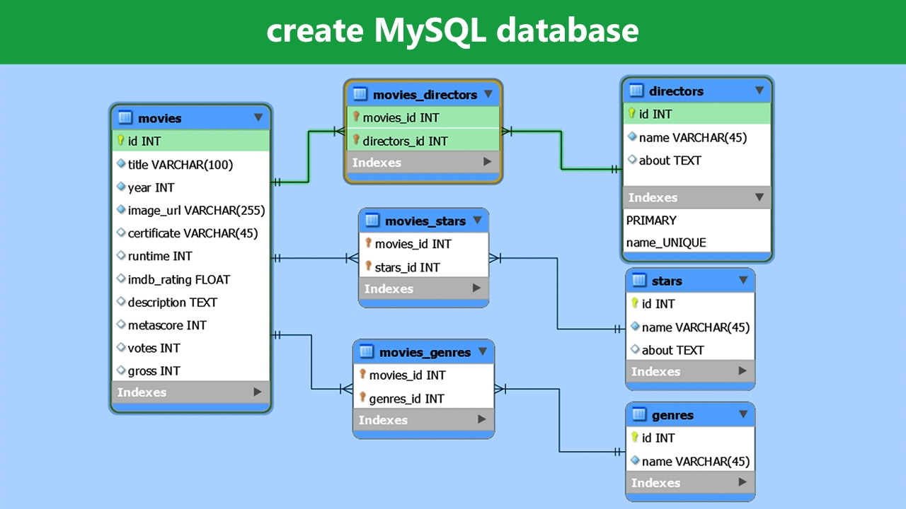Calendar Database Design Mysql : Create mysql database workbench tutorial on