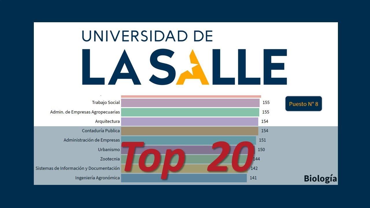 🎓📈 Top 20 CARRERAS UNIVERSIDAD de la SALLE - UNISALLE - LA SALLE - RANKING UNIVERSIDADES