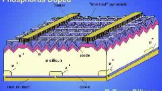 How PV cells produce electricity
