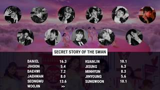 "How Would Wanna One (워너원) sing ""환상동화 (Secret Story of the Sw…"