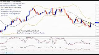 Forex Trading Simple Strategy best Entry to Stop Loss Techniques USD/CAD USD/ZAR Analysis 04/02