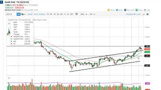 Gold Technical Analysis for January 09, 2019 by FXEmpire.com