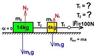 Physics - Mechanics: Appli¢ations of Newton's Second Law (1 of 20) tension on horizontal blocks