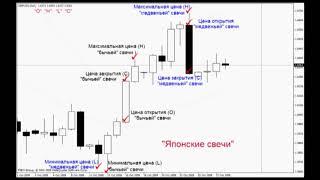 Форекс обучение: форекс графики и котировки валют на форекс онлайн.