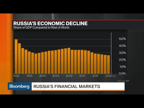 What's Behind Russia's Economic Decline?