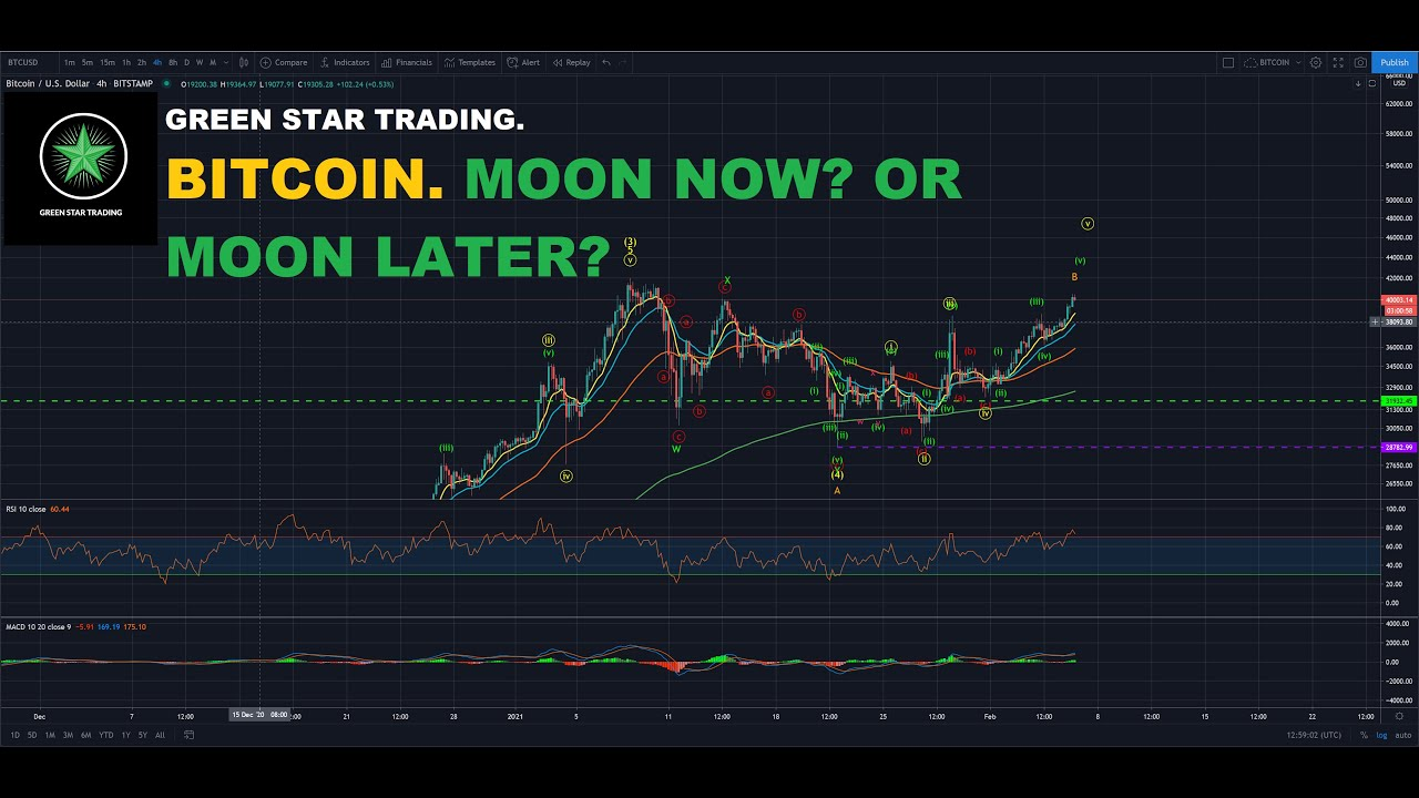 BITCOIN. MOON NOW OR MOON LATER?