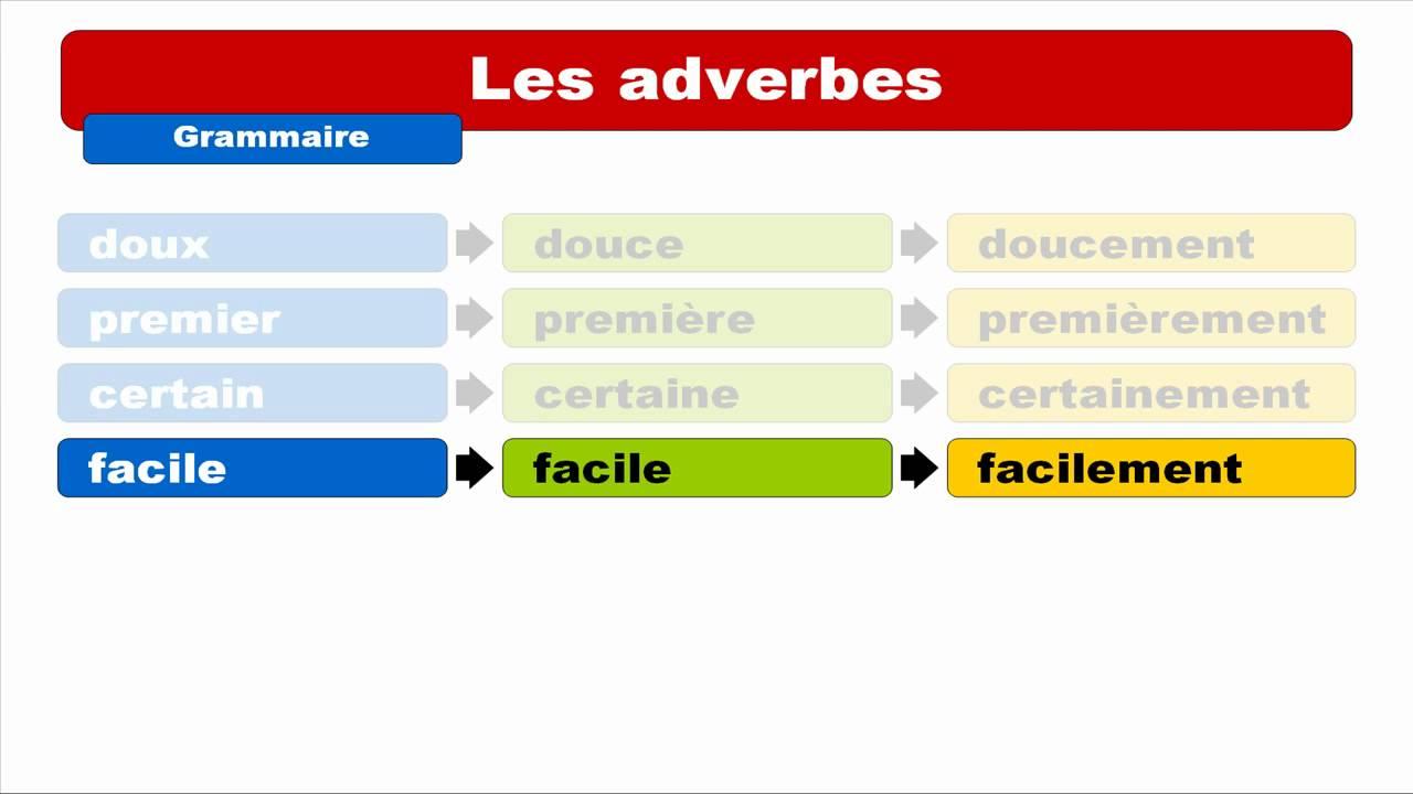 Резултат слика за adverbe de manière