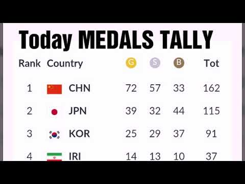 Today ASIAN GAMES MEDALS TALLY 2018;  Philippines Medals Gold ; India Medals ; Singapore Medals;