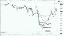 26 March 2012 - 9 trades Al Brooks style