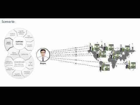 Sourcing processes: Market analysis - Procurement training - Purchasing skills