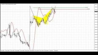 Forex Peace Army | Sive Morten Daily Gold 07.05.16