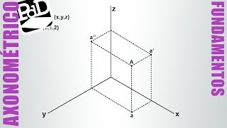 Posiciones del punto en Sistema Axonométrico.