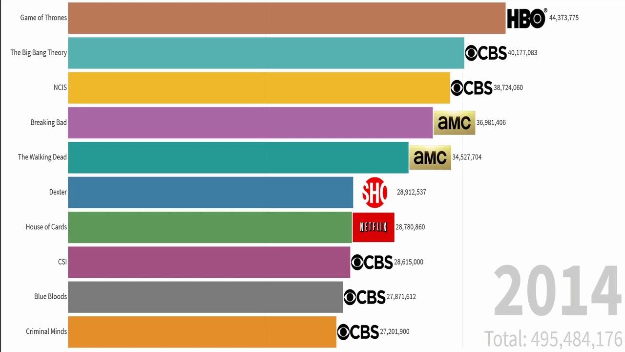 Die Beliebtesten Serien