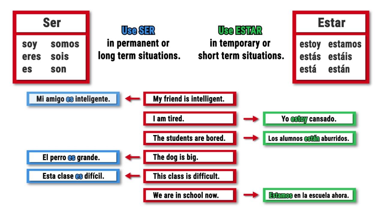 verbos con ser y estar | Gratuito ELE worksheets: | 4th Grade ...