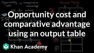 Opportunitätskosten und komparativer Vorteil die Verwendung einer output-Tabelle | AP Macroeconomics | Khan Academy
